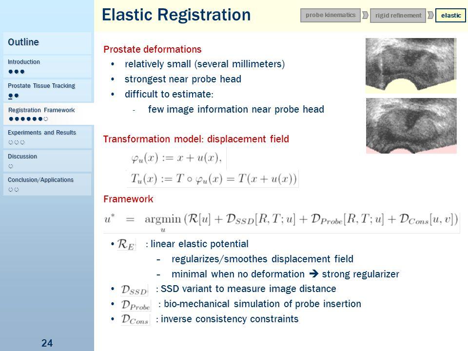 Elastic Registration Outline Prostate deformations