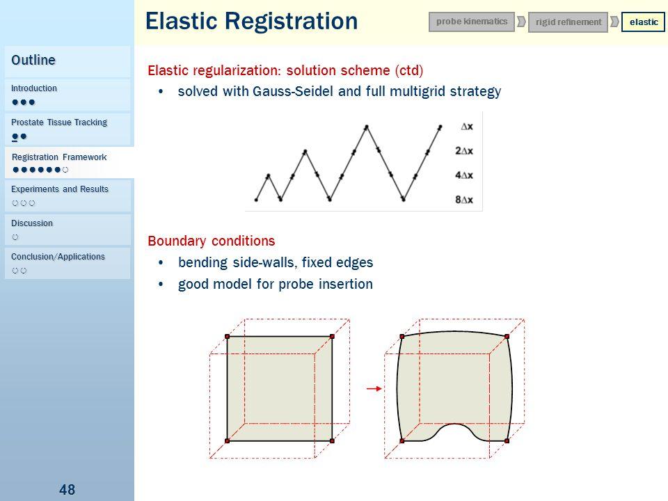 Elastic Registration Outline