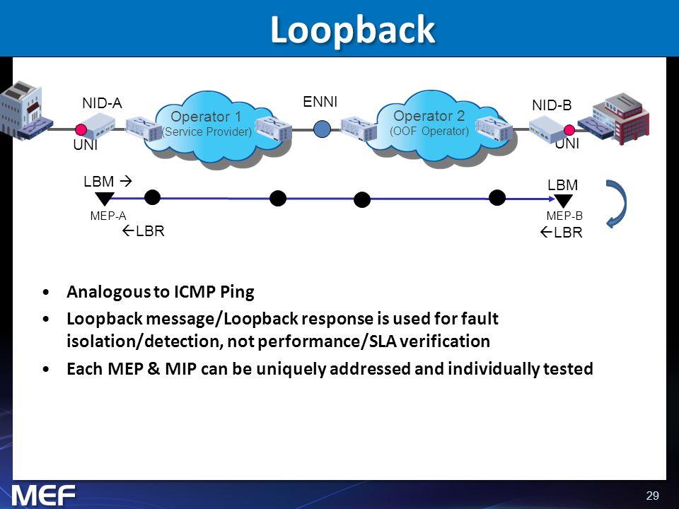 Loopback Analogous to ICMP Ping