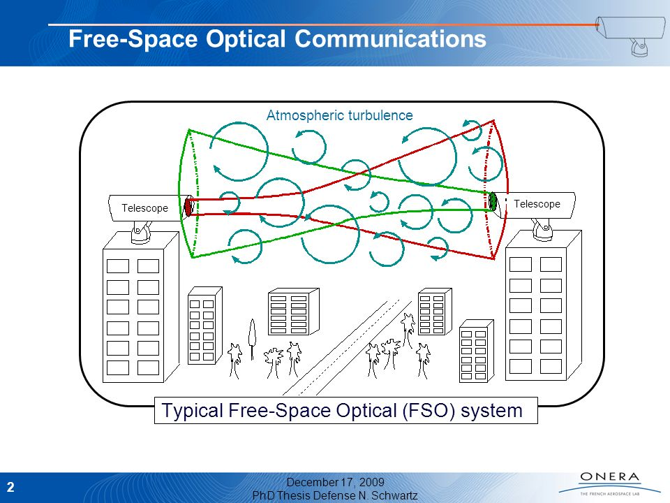 Free-Space Optical Communications