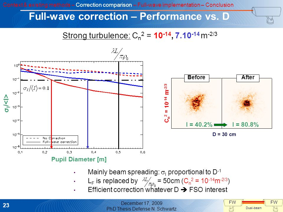 Full-wave correction – Performance vs. D
