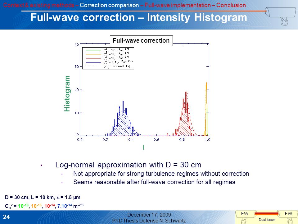 Full-wave correction – Intensity Histogram
