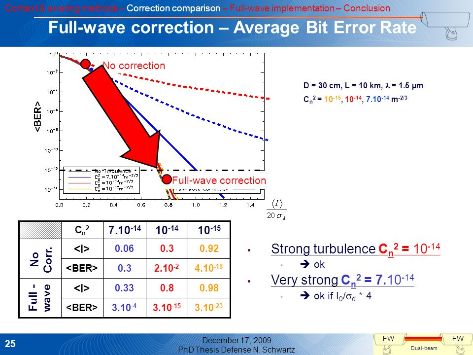 Full-wave correction – Average Bit Error Rate