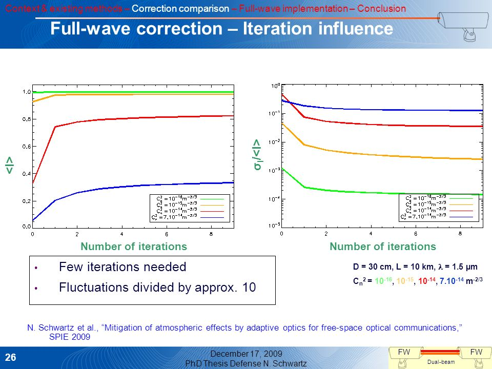 Full-wave correction – Iteration influence