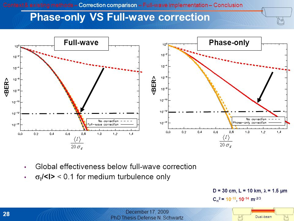Phase-only VS Full-wave correction