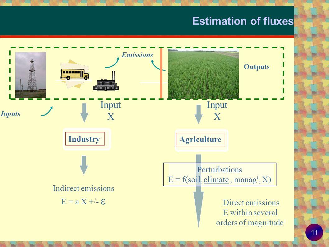 E = f(soil, climate , managt, X)