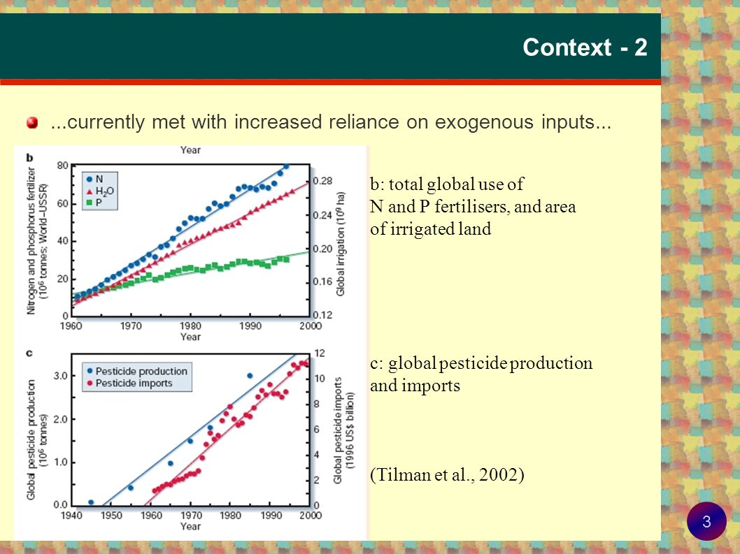 Context - 2 ...currently met with increased reliance on exogenous inputs... b: total global use of.