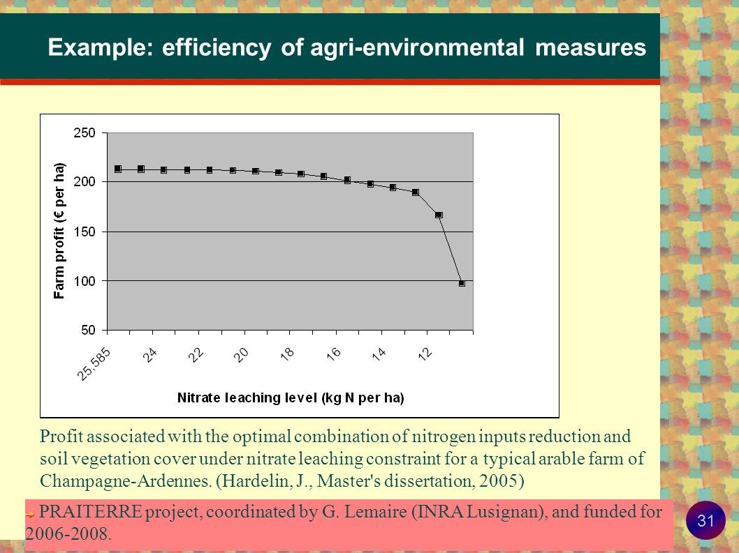 Example: efficiency of agri-environmental measures