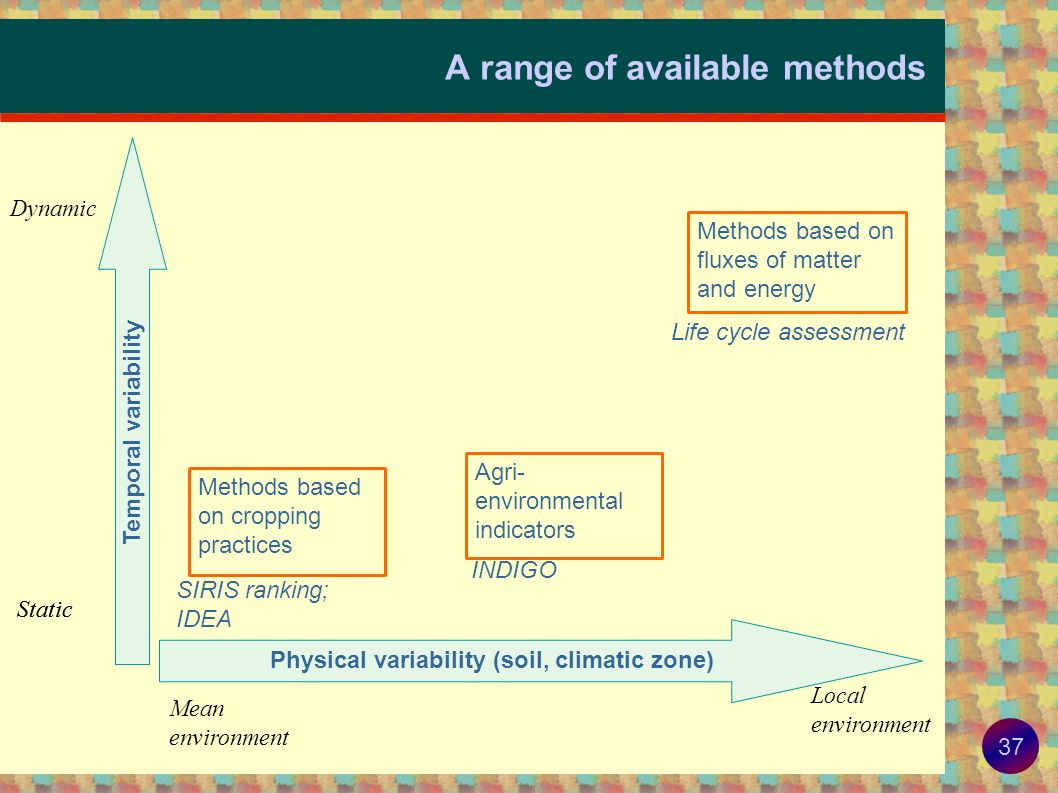 A range of available methods