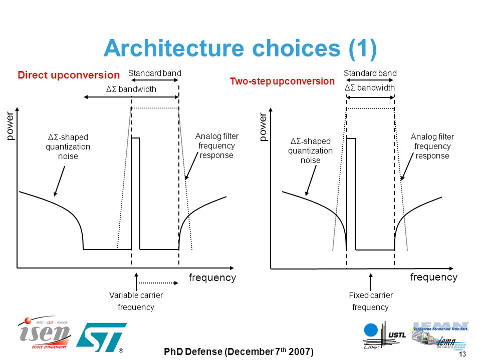 Architecture choices (1)