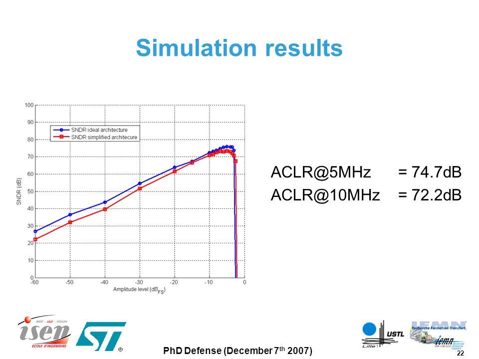 Simulation results ACLR@5MHz = 74.7dB ACLR@10MHz = 72.2dB