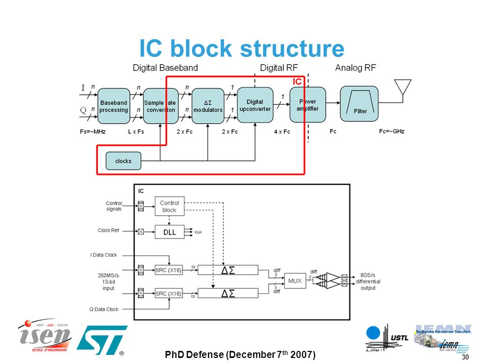 IC block structure