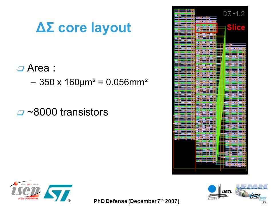 ΔΣ core layout Area : ~8000 transistors 350 x 160µm² = 0.056mm² Slice
