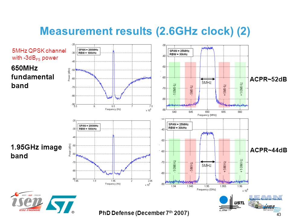 Measurement results (2.6GHz clock) (2)