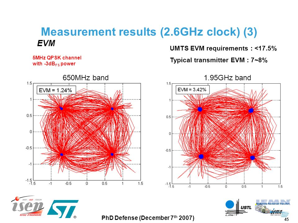 Measurement results (2.6GHz clock) (3)