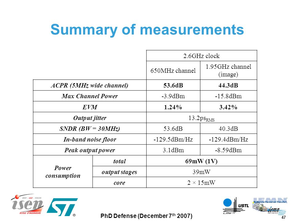 Summary of measurements