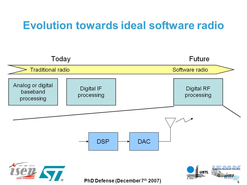 Evolution towards ideal software radio