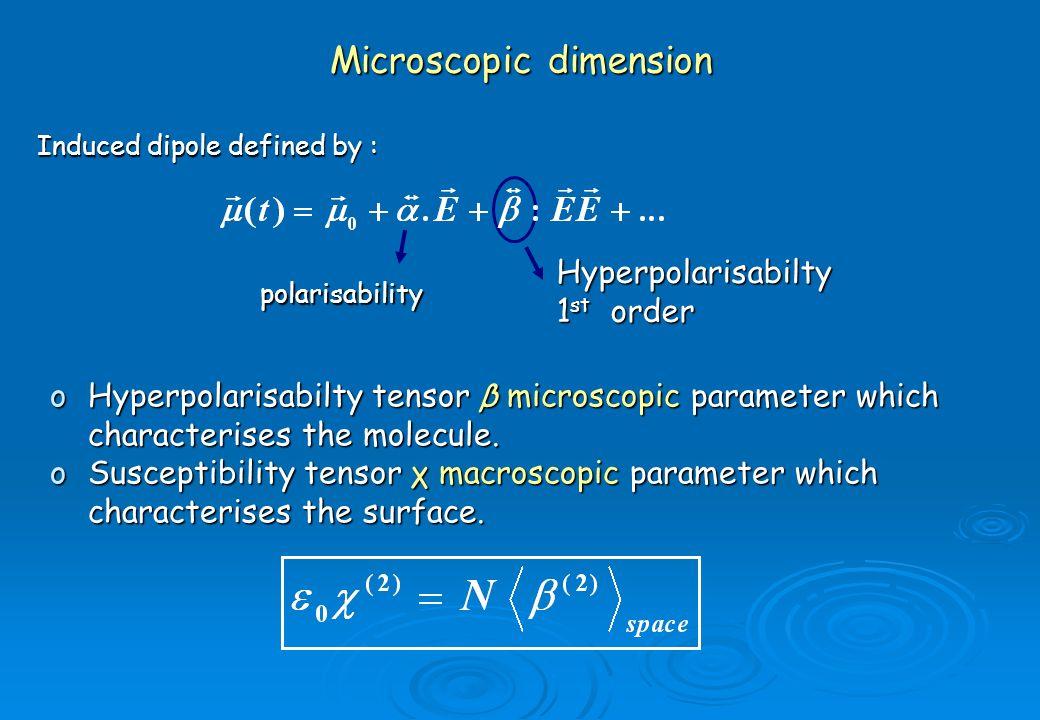 Microscopic dimension