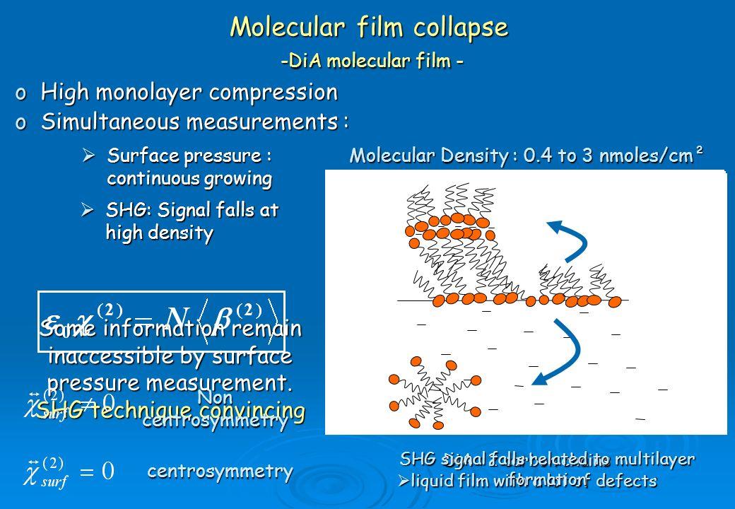 Molecular film collapse -DiA molecular film -