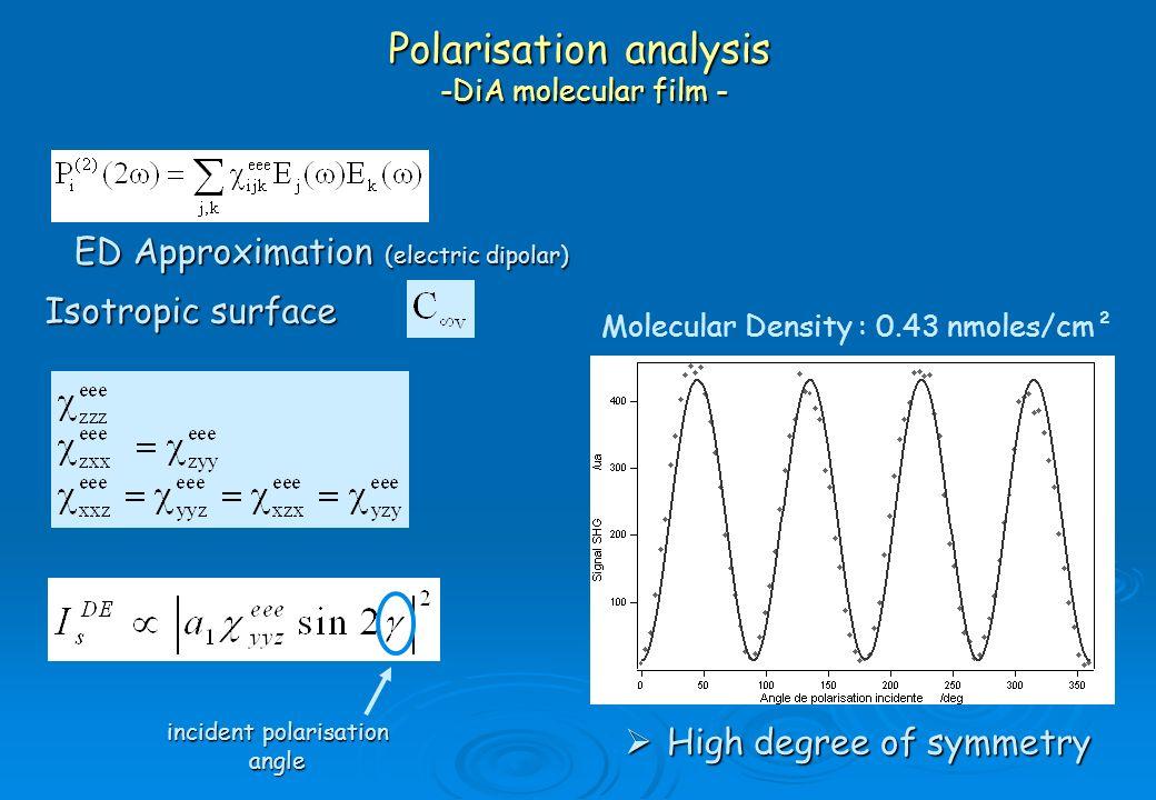 Polarisation analysis -DiA molecular film -