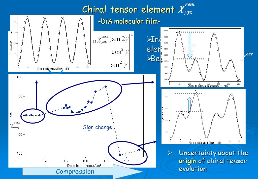 Chiral tensor element -DiA molecular film-