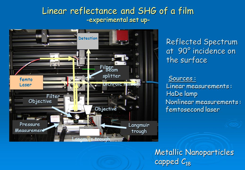 Linear reflectance and SHG of a film -experimental set up-