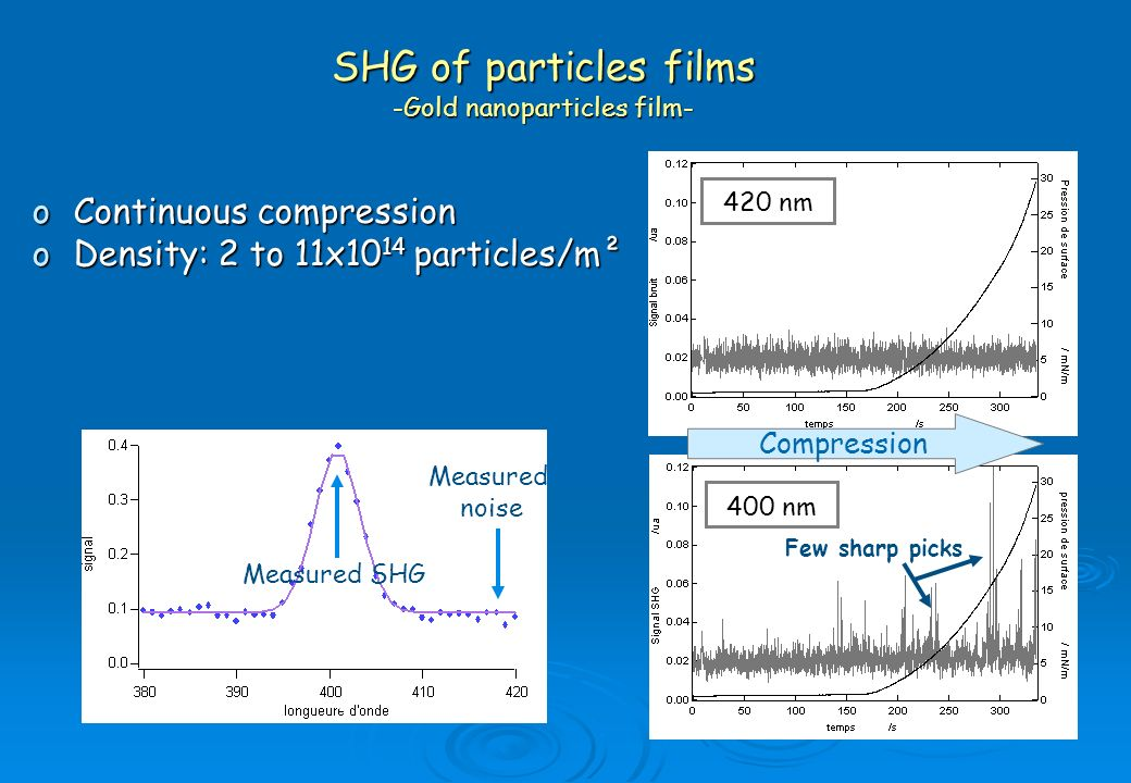 SHG of particles films -Gold nanoparticles film-