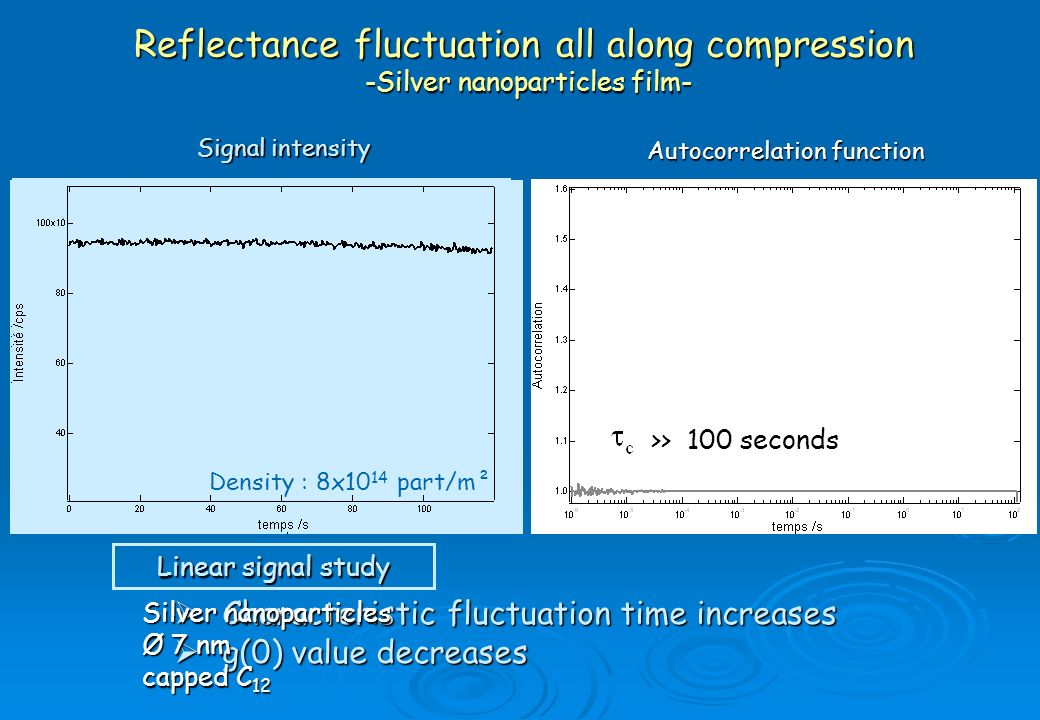 Reflectance fluctuation all along compression -Silver nanoparticles film-