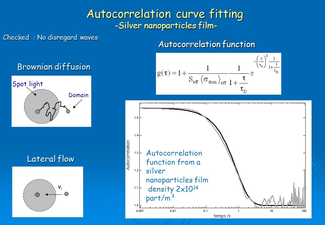 Autocorrelation curve fitting -Silver nanoparticles film-