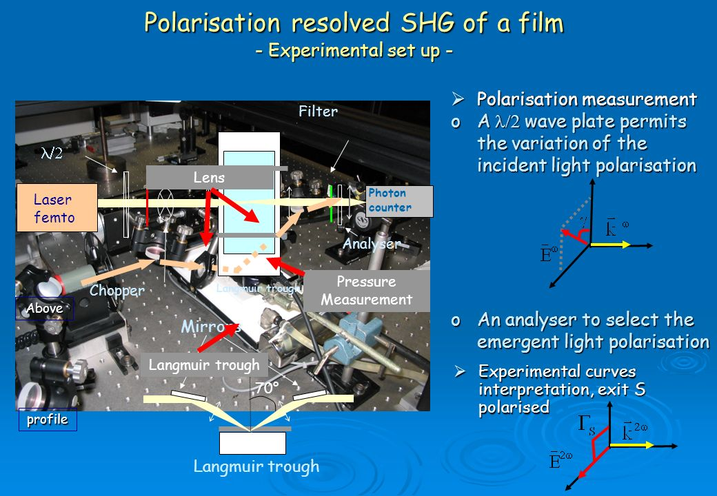 Polarisation resolved SHG of a film - Experimental set up -