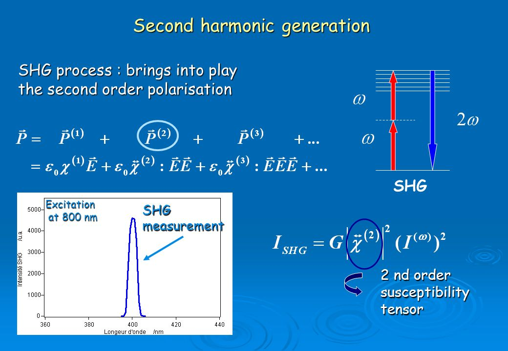 Second harmonic generation