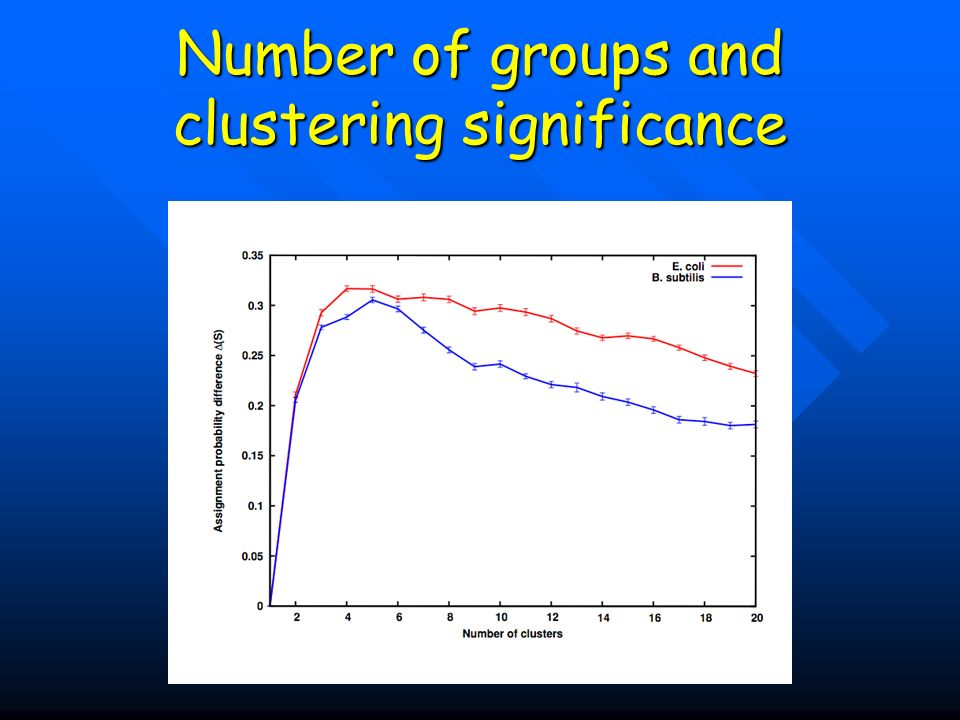 Number of groups and clustering significance
