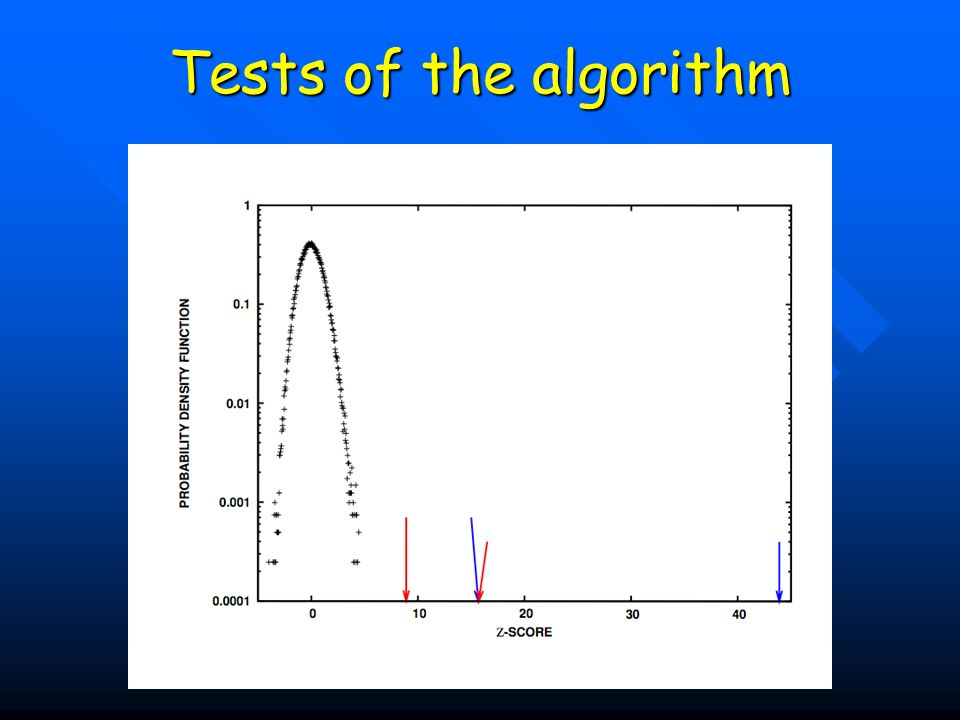 Tests of the algorithm