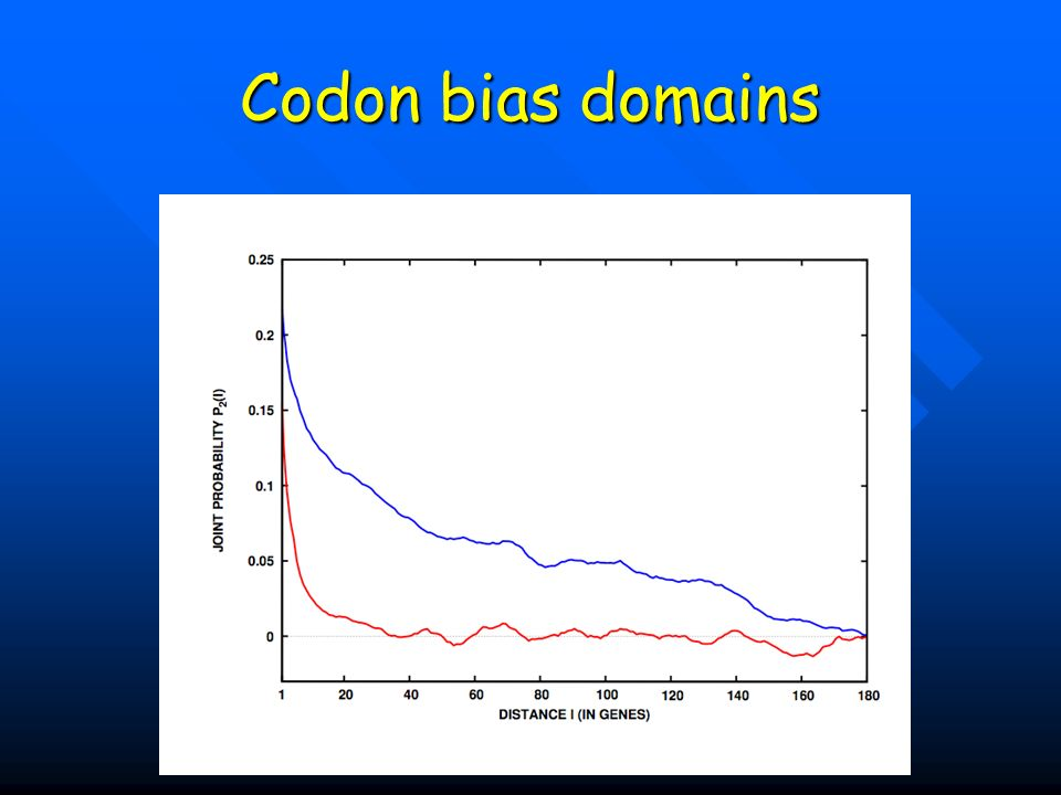 Codon bias domains