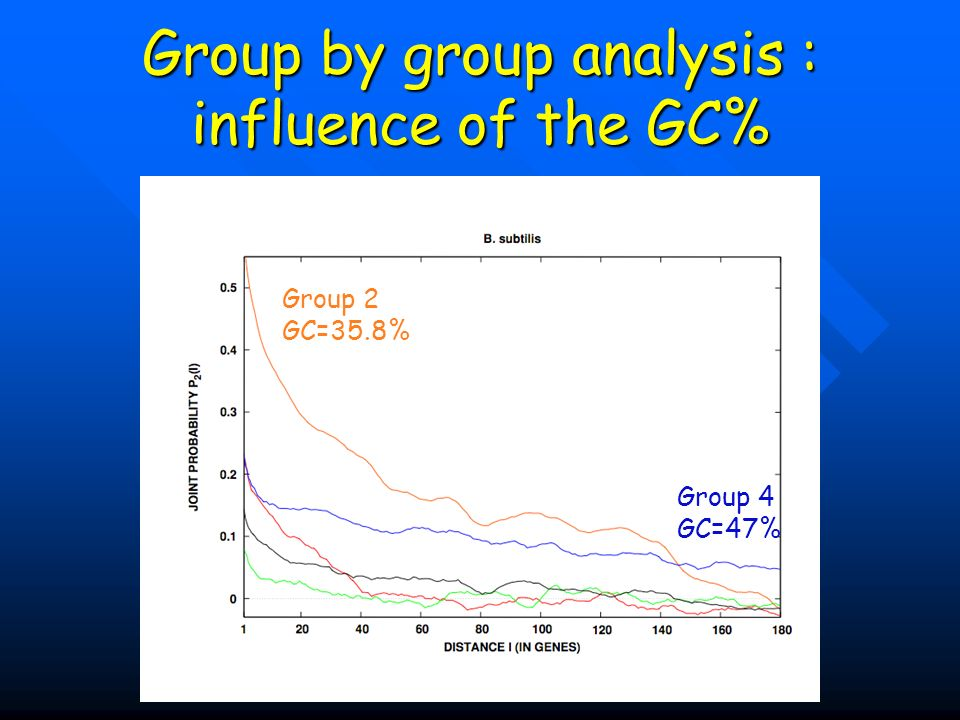 Group by group analysis : influence of the GC%