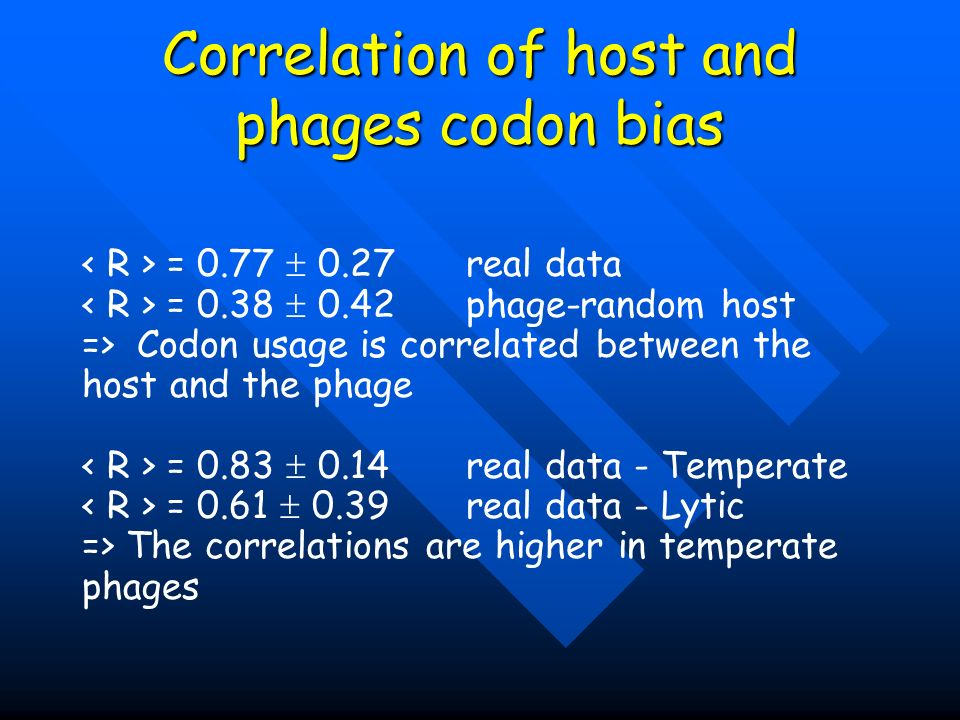 Correlation of host and phages codon bias