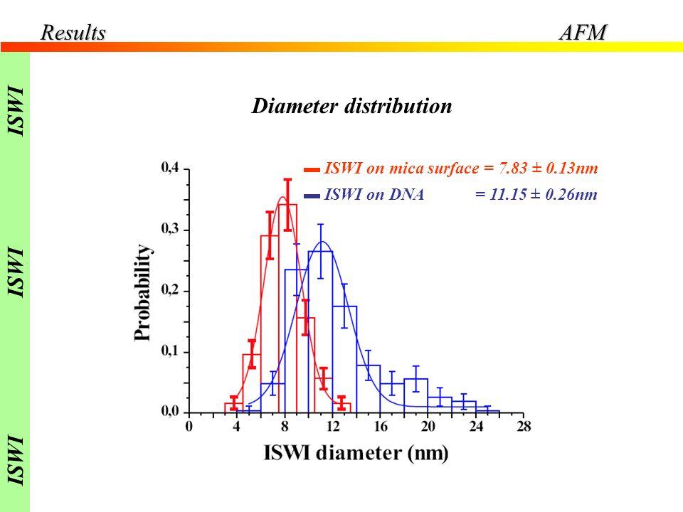 Diameter distribution