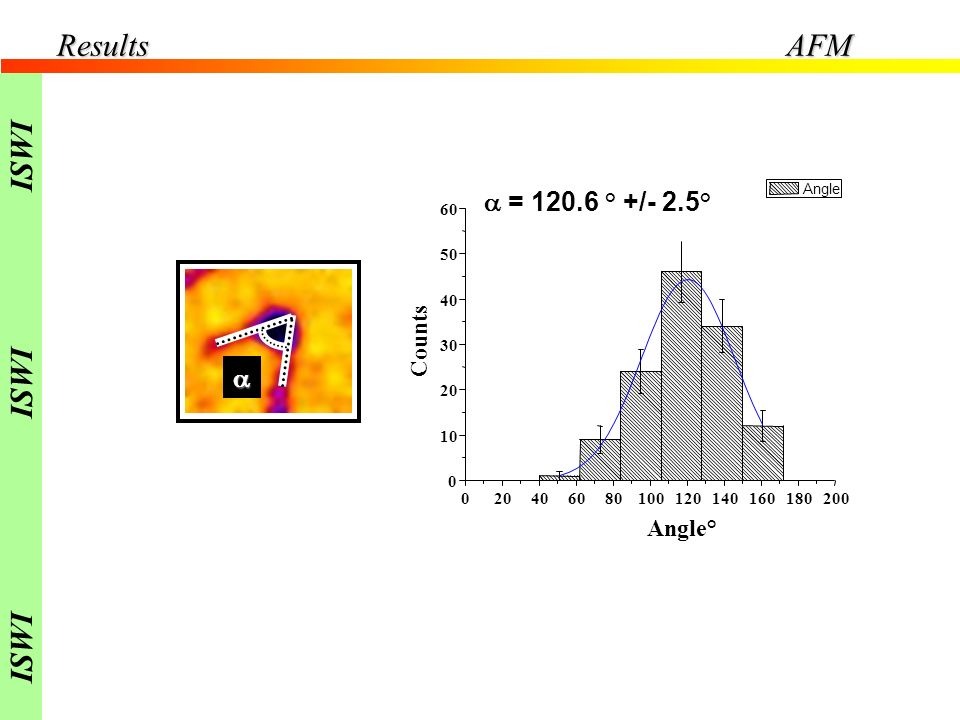 Results AFM ISWI a = 120.6 ° +/- 2.5° a Counts Angle° 20 40 60 80 100
