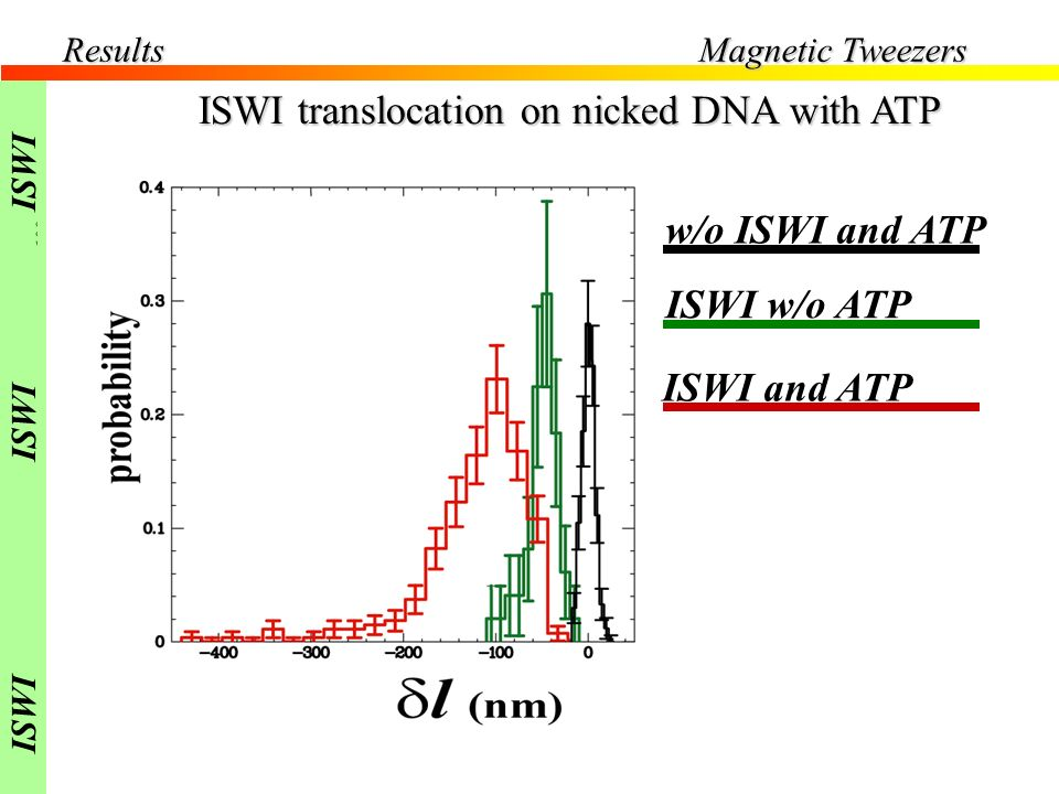 ISWI translocation on nicked DNA with ATP