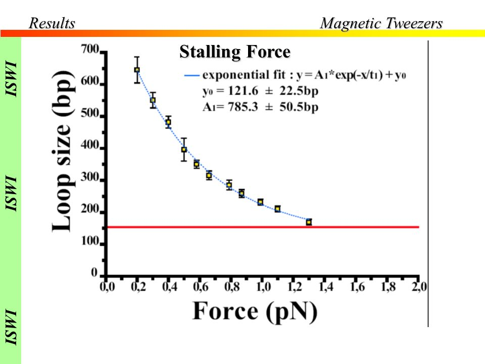 Results Magnetic Tweezers ISWI Stalling Force