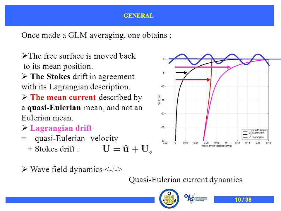 Once made a GLM averaging, one obtains :