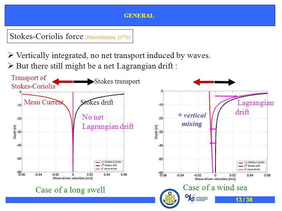 Stokes-Coriolis force (Hasselmann, 1970)