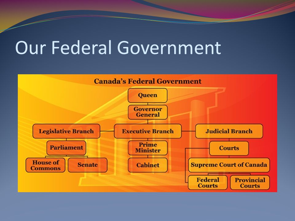 The Structure of Canada's Federal Political System - ppt video ...