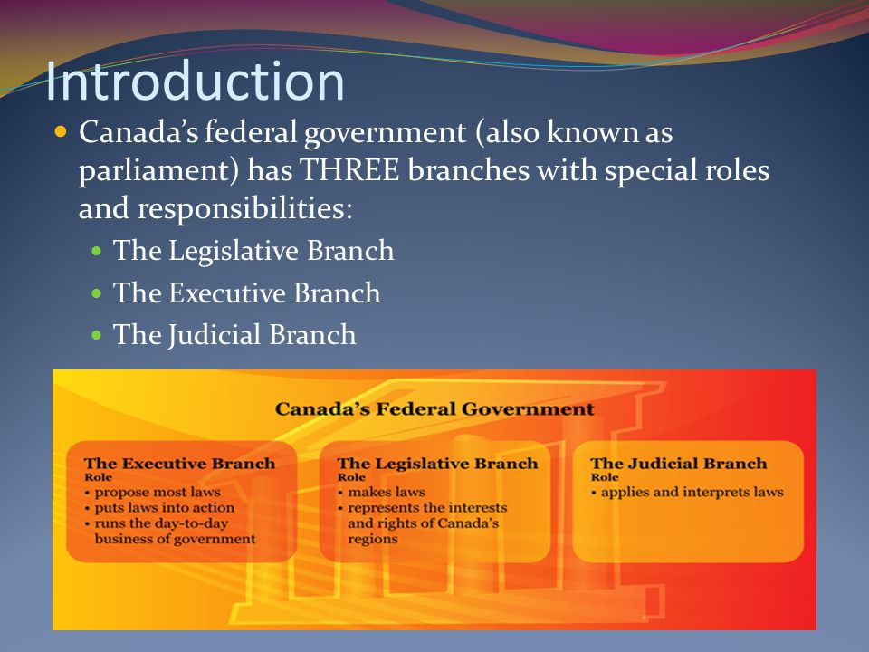 Introduction Canada's federal government (also known as parliament) has THREE branches with special roles and responsibilities: