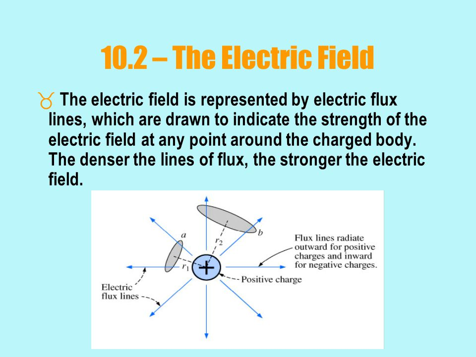 10.2 – The Electric Field