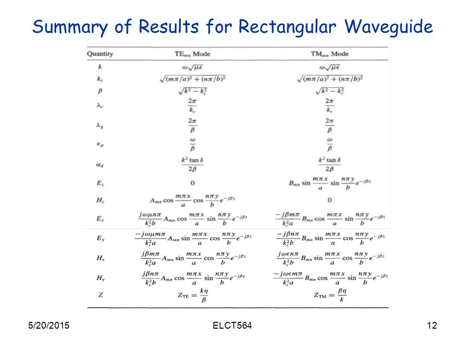 Summary of Results for Rectangular Waveguide