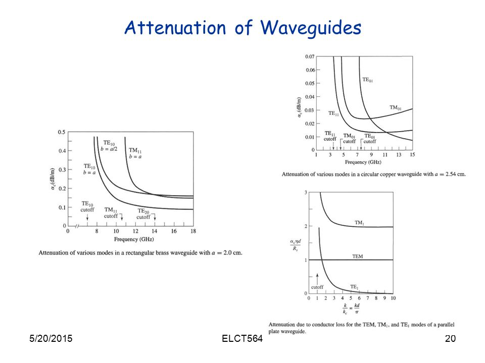Attenuation of Waveguides