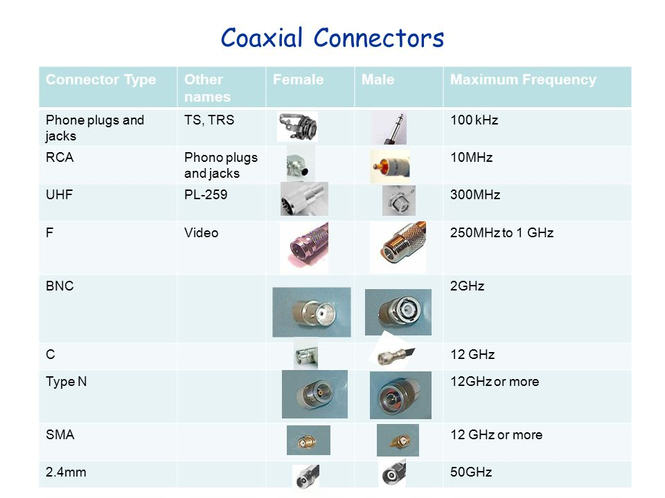 Coaxial Connectors Connector Type Other names Female Male