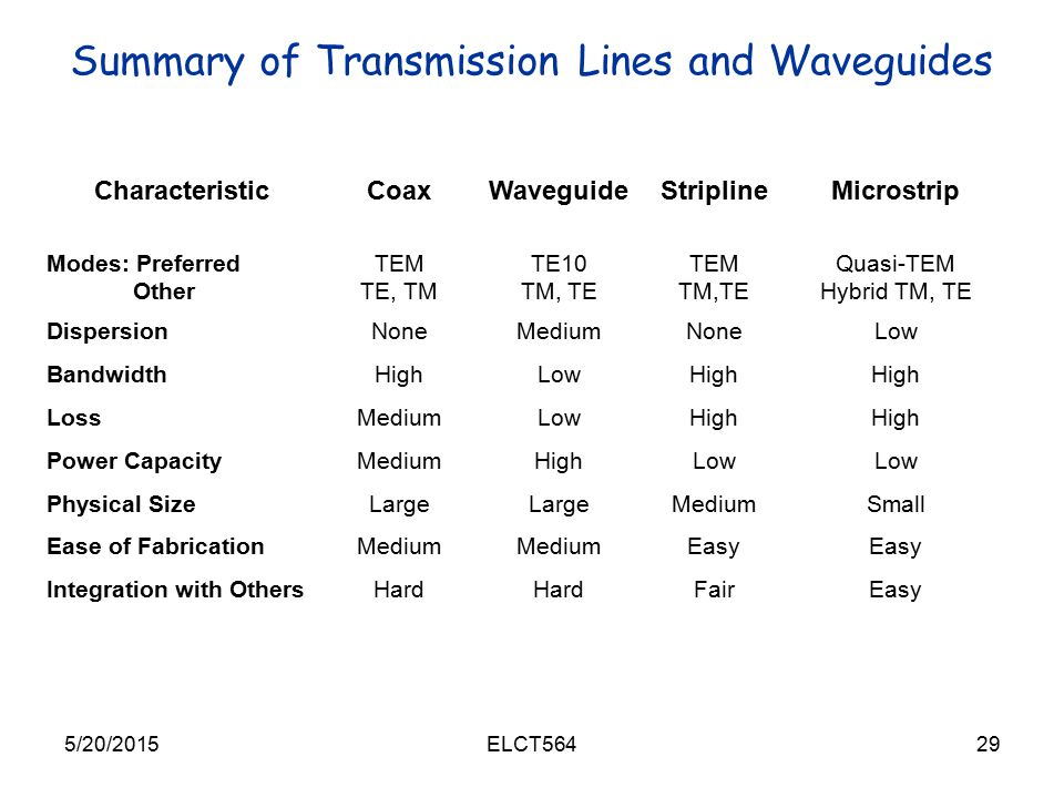Summary of Transmission Lines and Waveguides