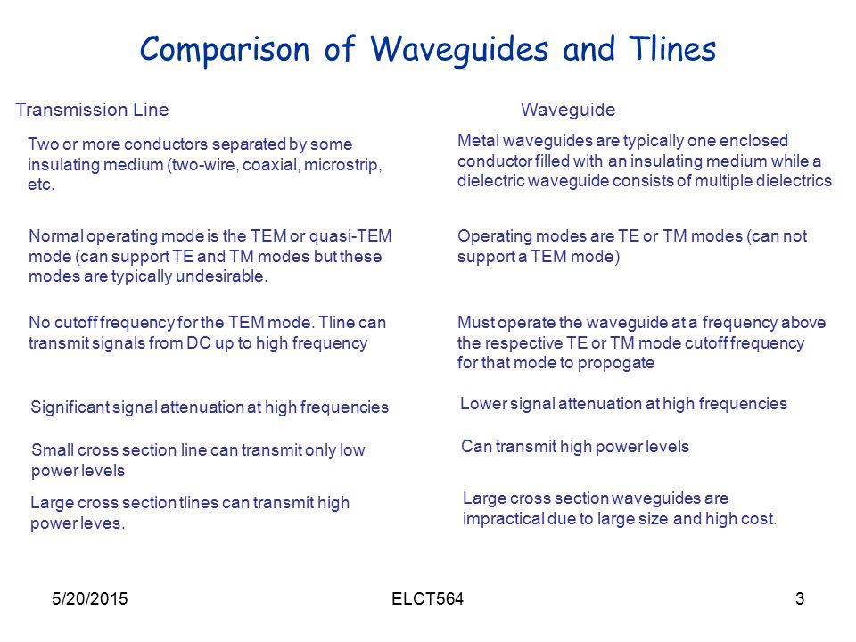 Comparison of Waveguides and Tlines